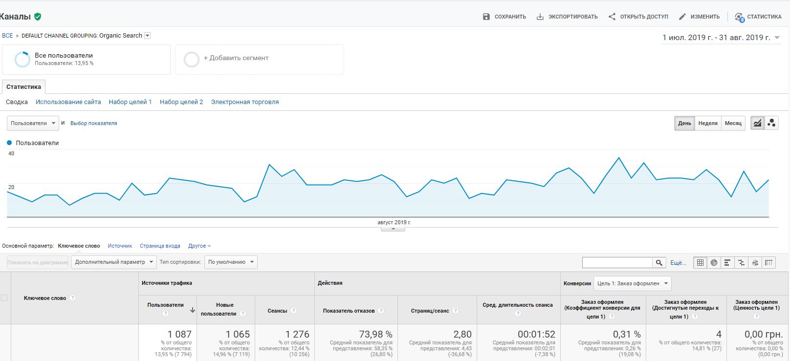 Chasik Google Analytics inputs
