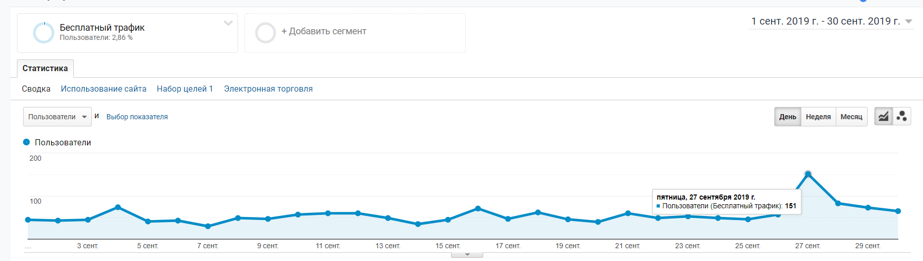 The Client's website traffic