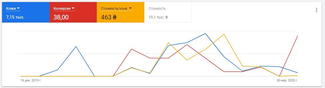 Statistics of display advertising campaigns