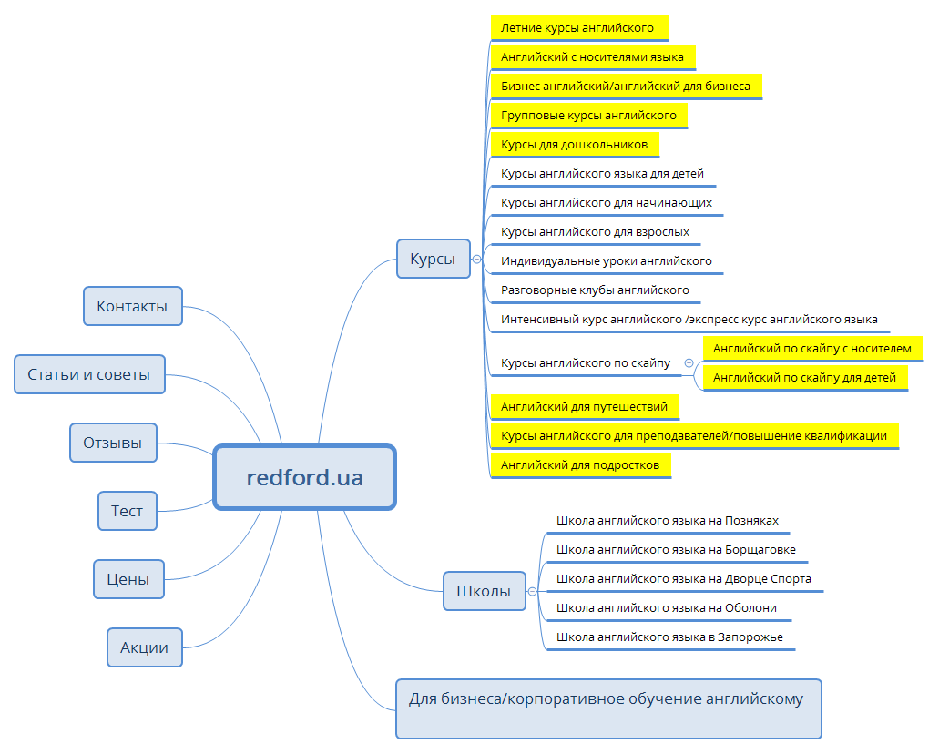 Redford well-defined website structure