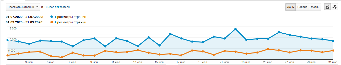 Change in the number of page views