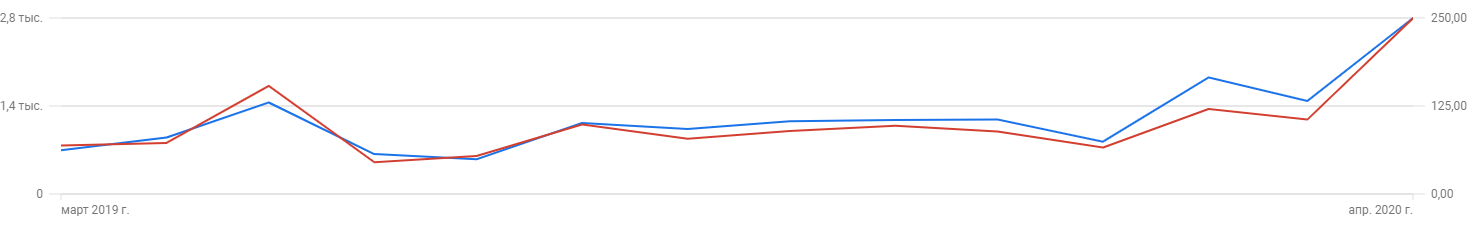 PPC Growth in clicks