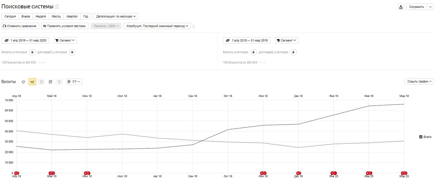 SEO Yandex comparison of two periods