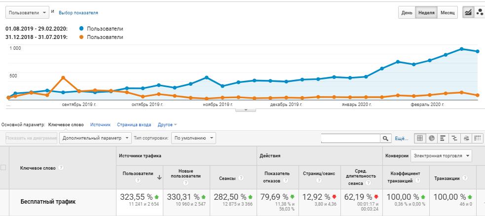 Chasik data comparison