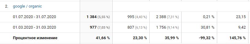 Users increased gradually