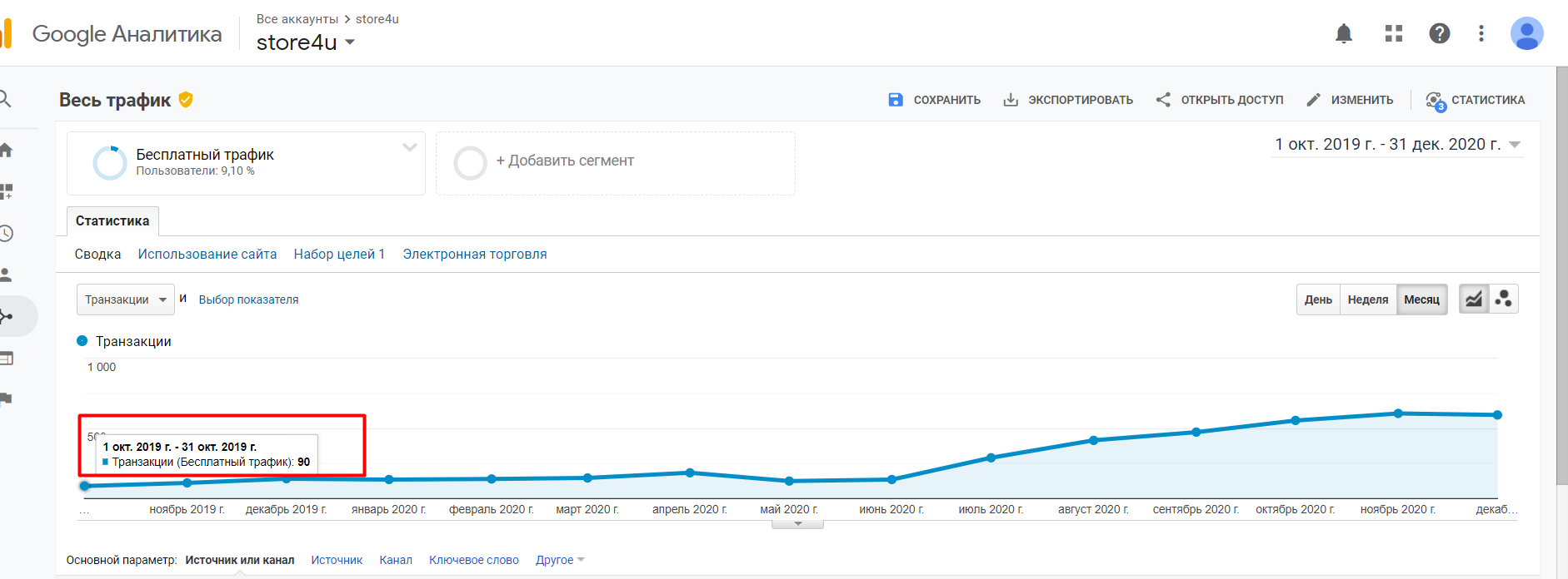 Sales after suspension of SEO