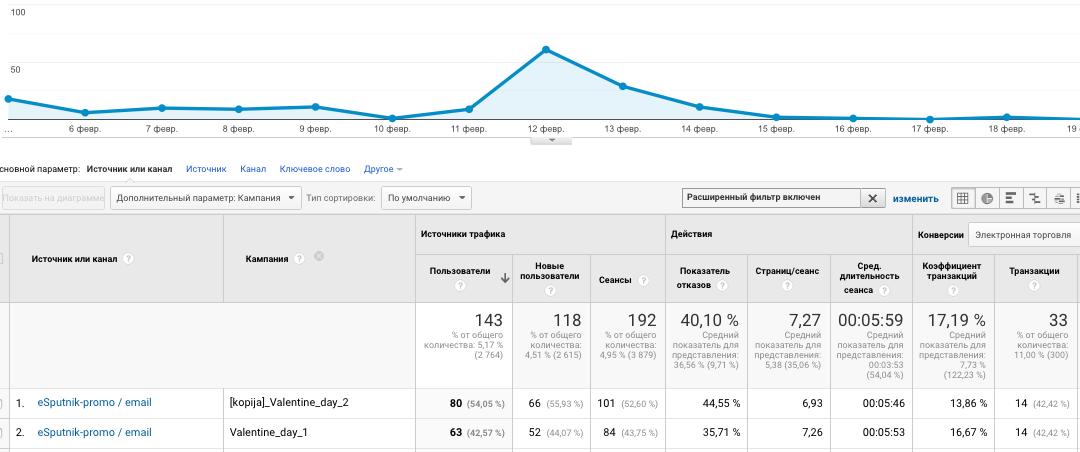 Statistics (data for February)