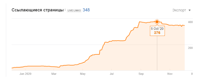 Number of pages linking to the promoted website