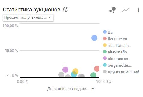 Competitors in auction statistics