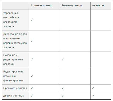 Блог_Business Manager Facebook_17
